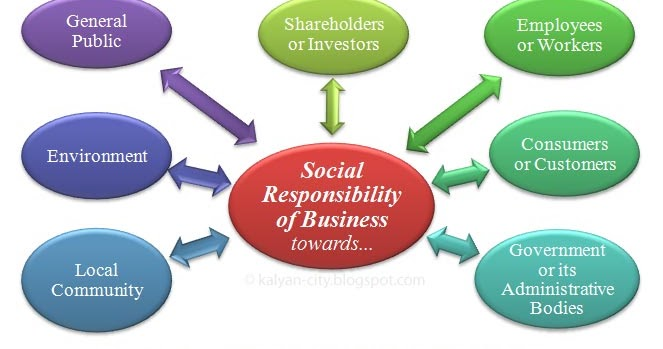 Image result for social responsibility of business